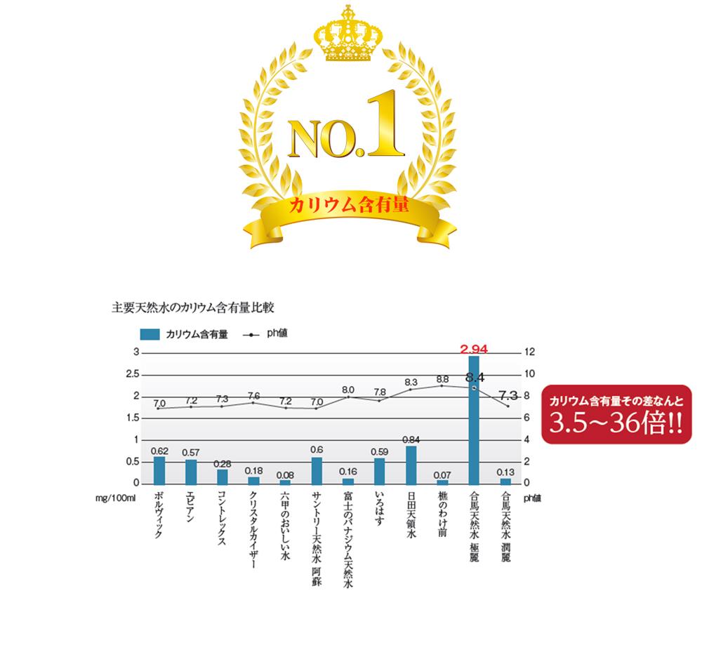 日本一の含有量を誇るカリウム